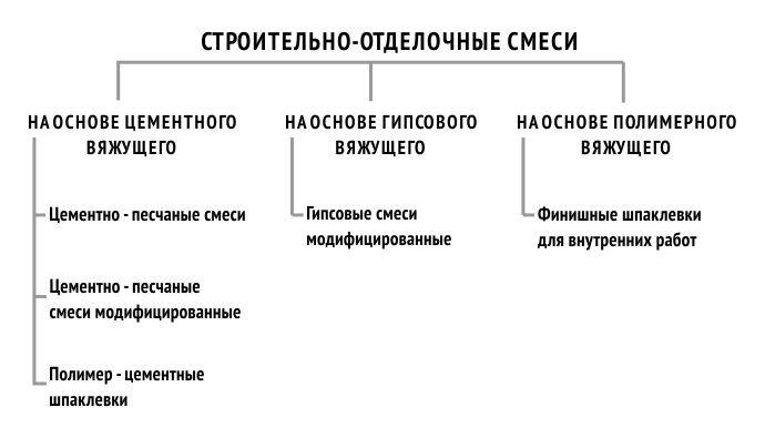 Классификация сухих строительных смесей