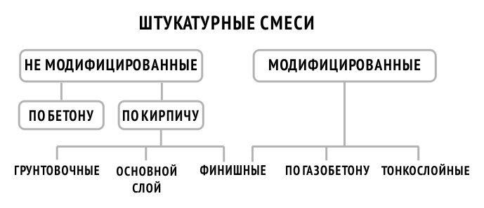 Классификация штукатурных смесей